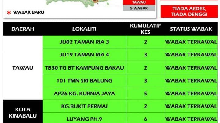Negeri Sabah keempat tertinggi kes demam Denggi
