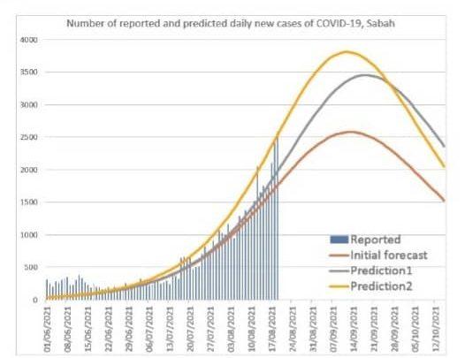 UMS Komited Jaya PICK Kekang Peningkatan Kes COVID-19 di Sabah