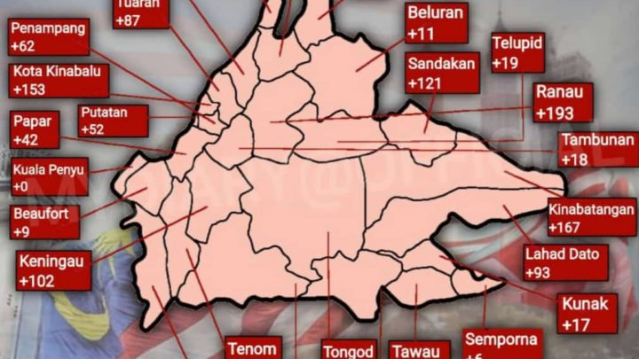 COVID-19 Sabah, Ranau catat kes tertinggi hari ini
